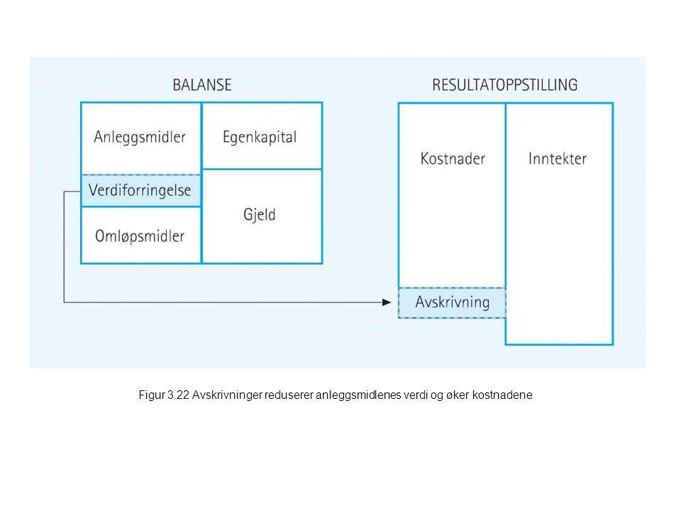 Figur 3.22 Avskrivninger reduserer anleggsmidlenes verdi og øker kostnadene
