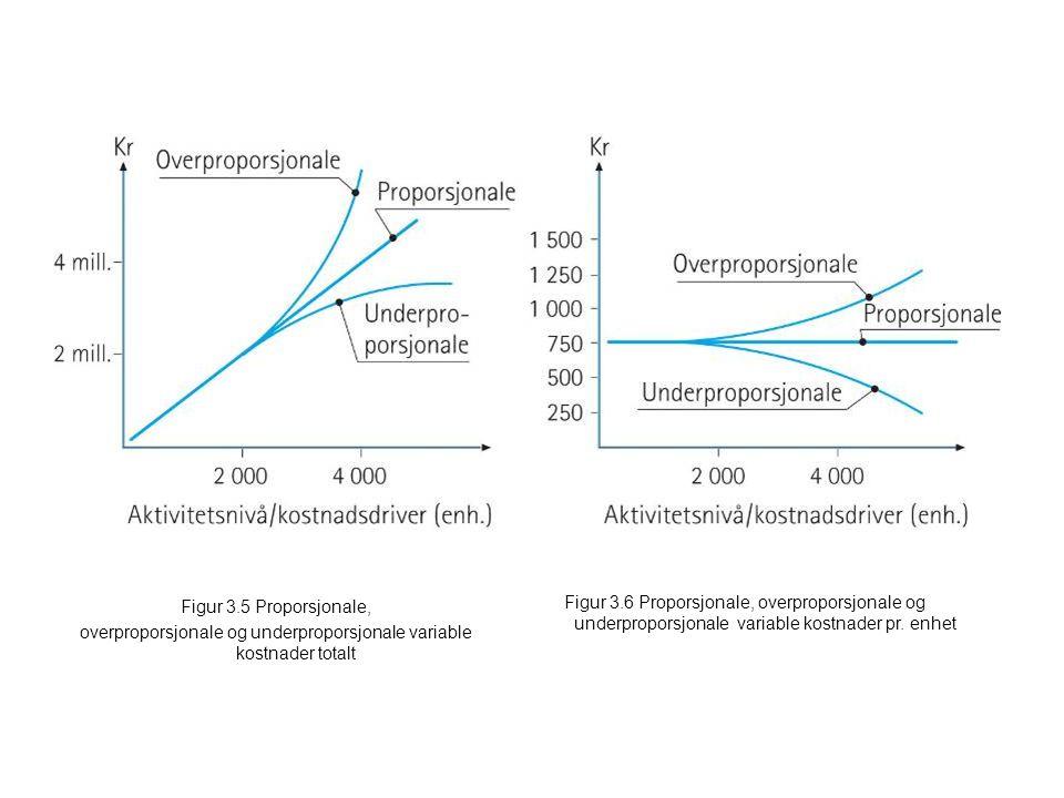 overproporsjonale og underproporsjonale variable kostnader totalt