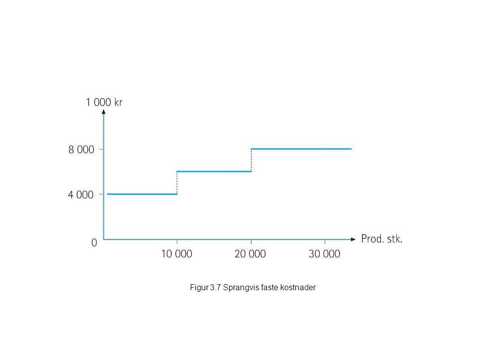 Figur 3.7 Sprangvis faste kostnader