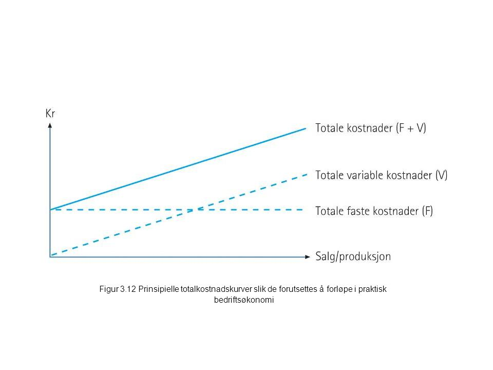 Figur 3.12 Prinsipielle totalkostnadskurver slik de forutsettes å forløpe i praktisk