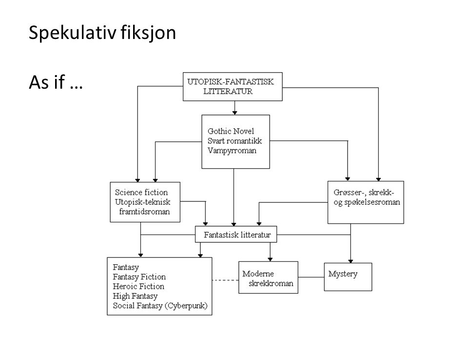 Spekulativ fiksjon As if …
