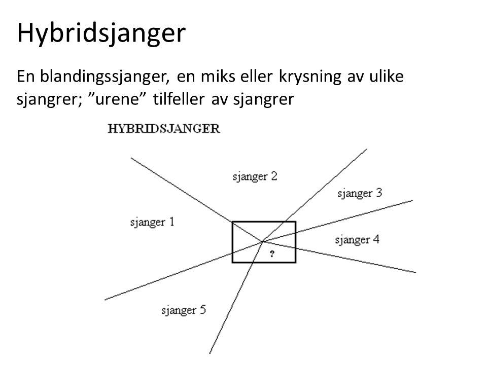 Hybridsjanger En blandingssjanger, en miks eller krysning av ulike sjangrer; urene tilfeller av sjangrer.