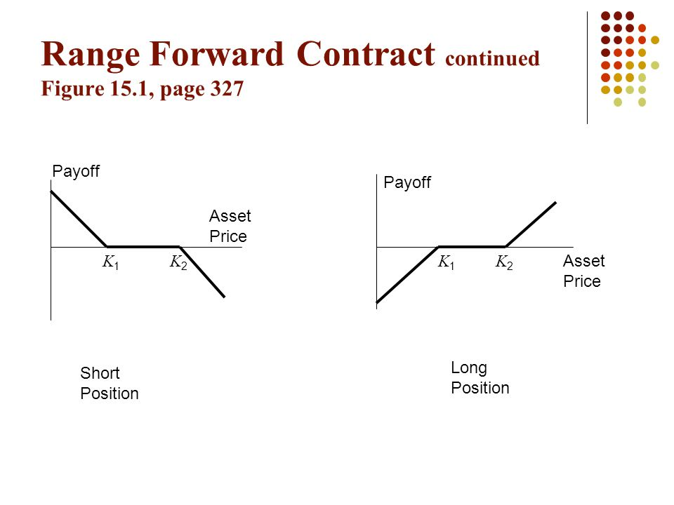 Range Forward Contract continued Figure 15.1, page 327