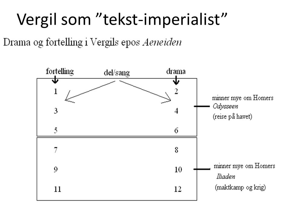 Vergil som tekst-imperialist