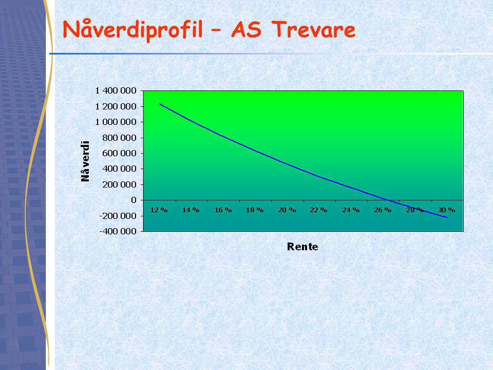 Nåverdiprofil – AS Trevare