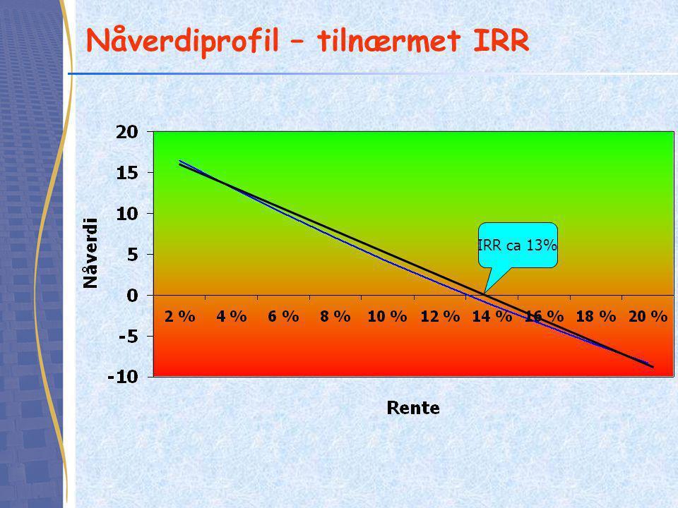 Nåverdiprofil – tilnærmet IRR