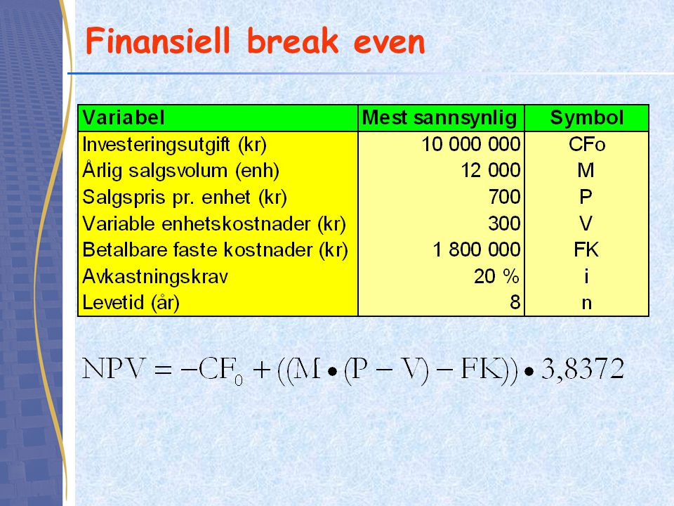 Finansiell break even