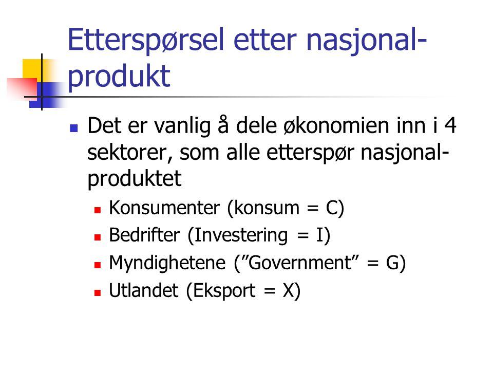 Etterspørsel etter nasjonal-produkt