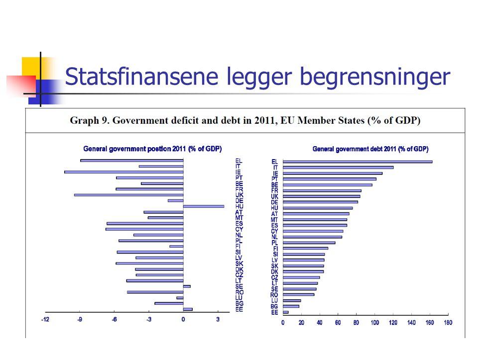 Statsfinansene legger begrensninger