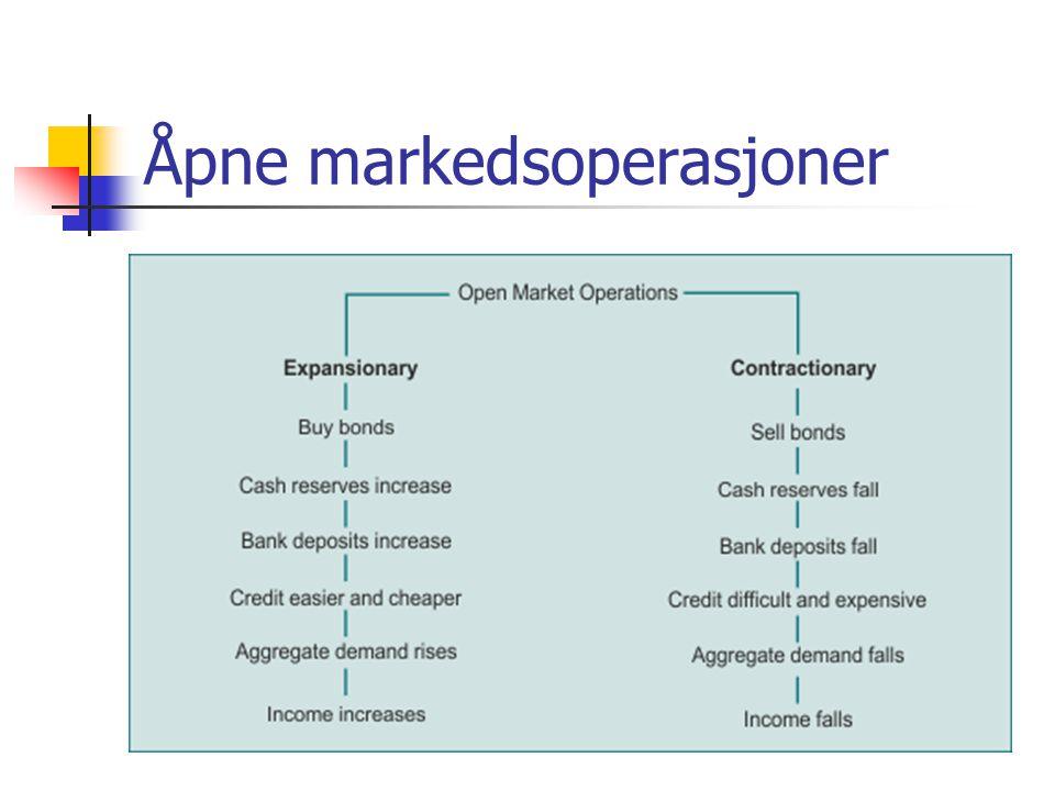 Åpne markedsoperasjoner