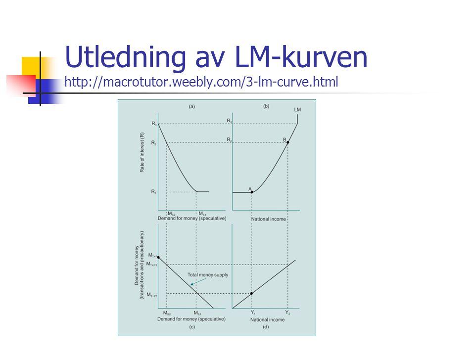 Utledning av LM-kurven http://macrotutor.weebly.com/3-lm-curve.html