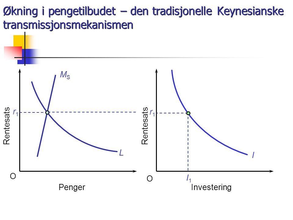 Økning i pengetilbudet – den tradisjonelle Keynesianske transmissjonsmekanismen