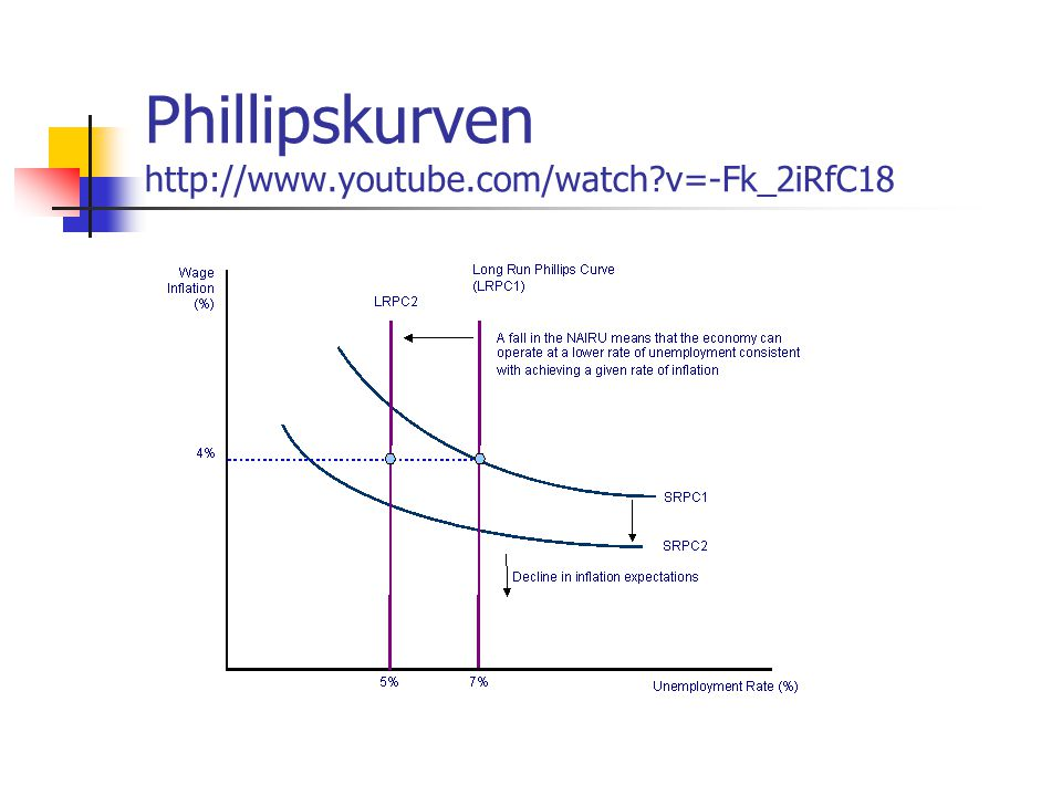 Phillipskurven http://www.youtube.com/watch v=-Fk_2iRfC18