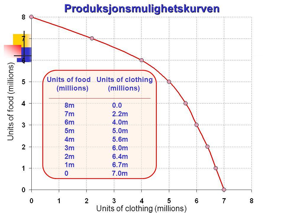 Produksjonsmulighetskurven