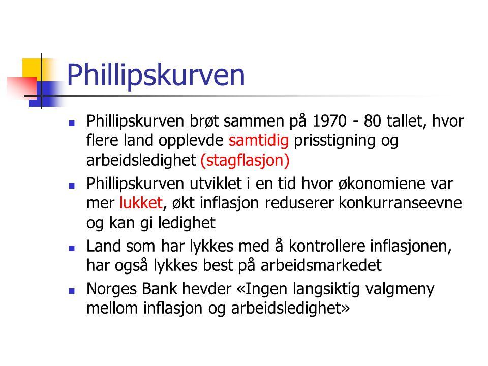 Phillipskurven Phillipskurven brøt sammen på 1970 - 80 tallet, hvor flere land opplevde samtidig prisstigning og arbeidsledighet (stagflasjon)