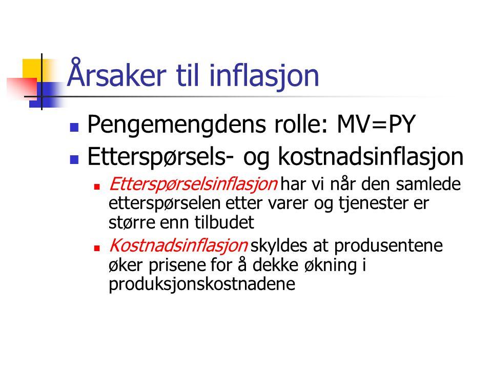Årsaker til inflasjon Pengemengdens rolle: MV=PY
