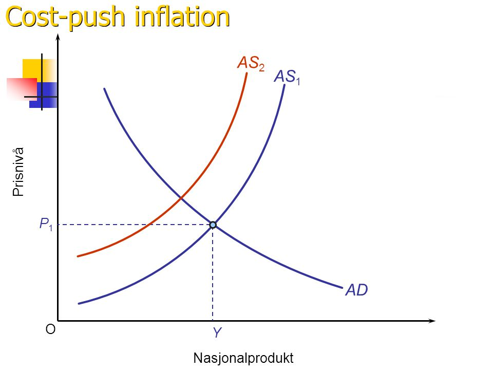 Cost-push inflation AS2 AS1 Prisnivå P1 AD O Y Nasjonalprodukt