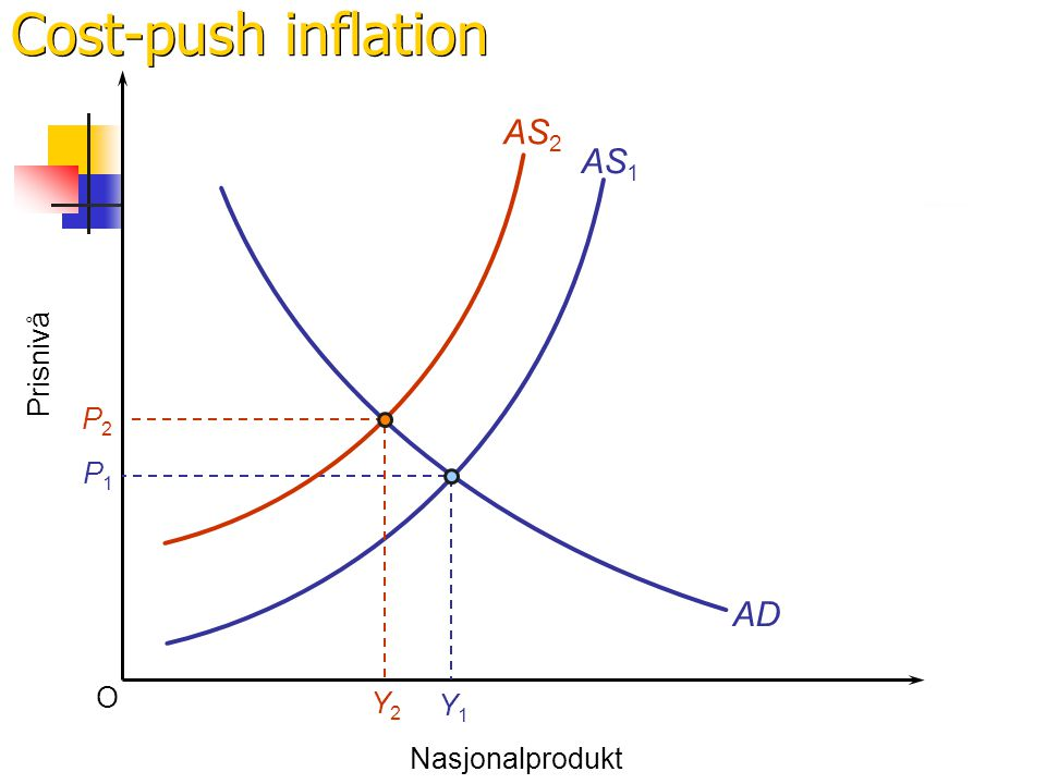 Cost-push inflation AS2 AS1 Prisnivå P2 Y2 P1 AD O Y1 Nasjonalprodukt