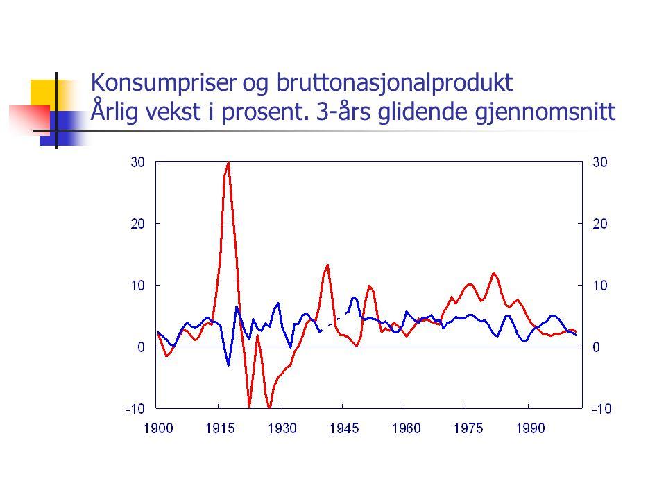 Konsumpriser og bruttonasjonalprodukt Årlig vekst i prosent