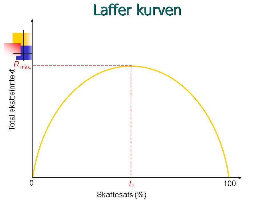 Laffer kurven R max. t1 Total skatteinntekt 100 Skattesats (%)