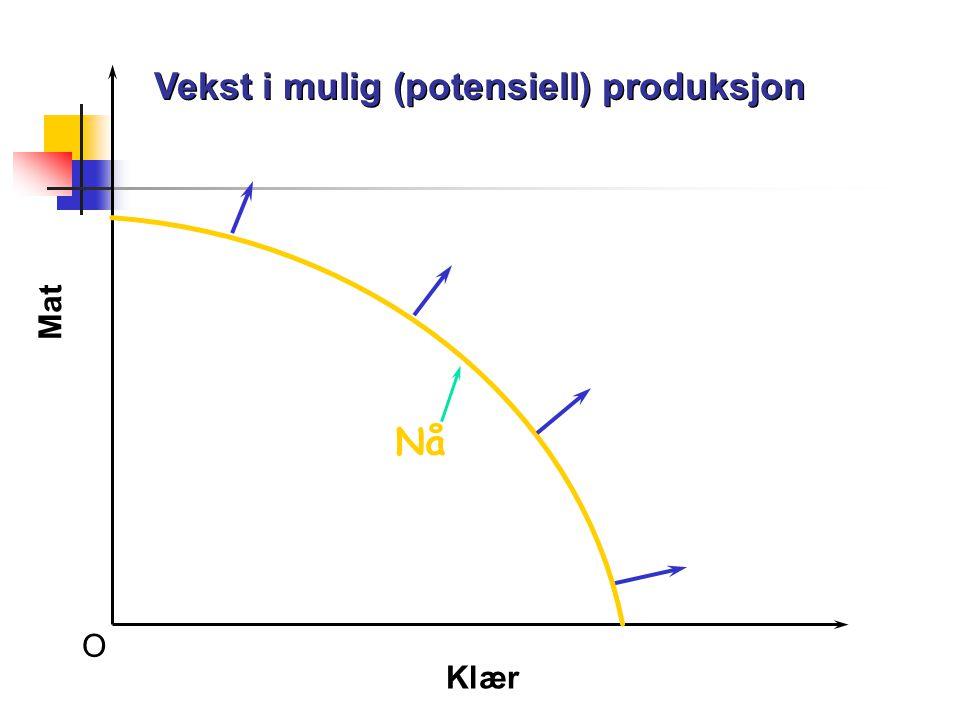 Vekst i mulig (potensiell) produksjon