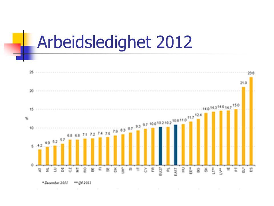 Arbeidsledighet 2012