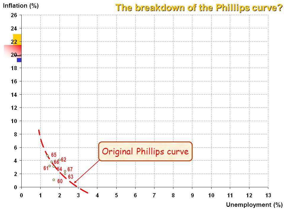 Original Phillips curve