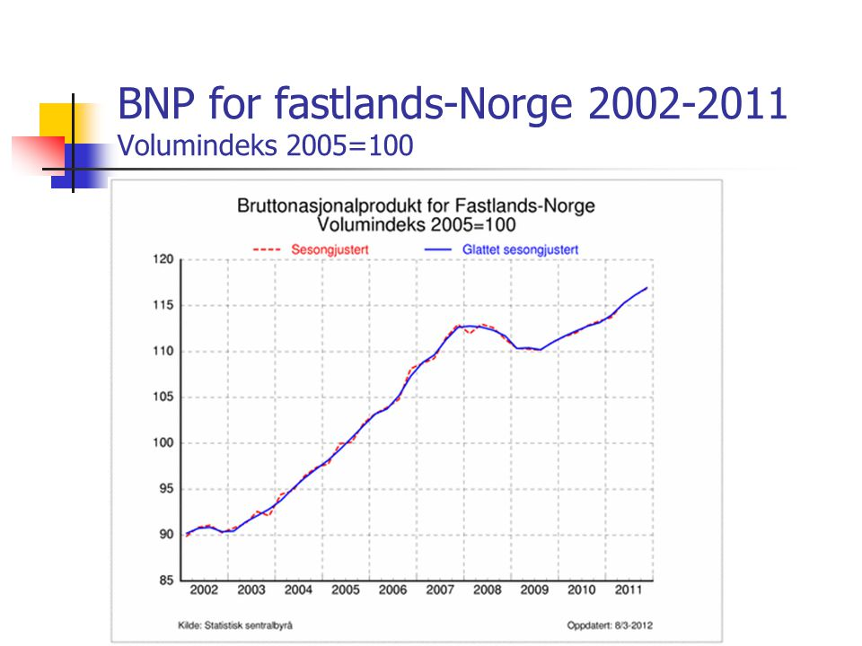 BNP for fastlands-Norge 2002-2011 Volumindeks 2005=100
