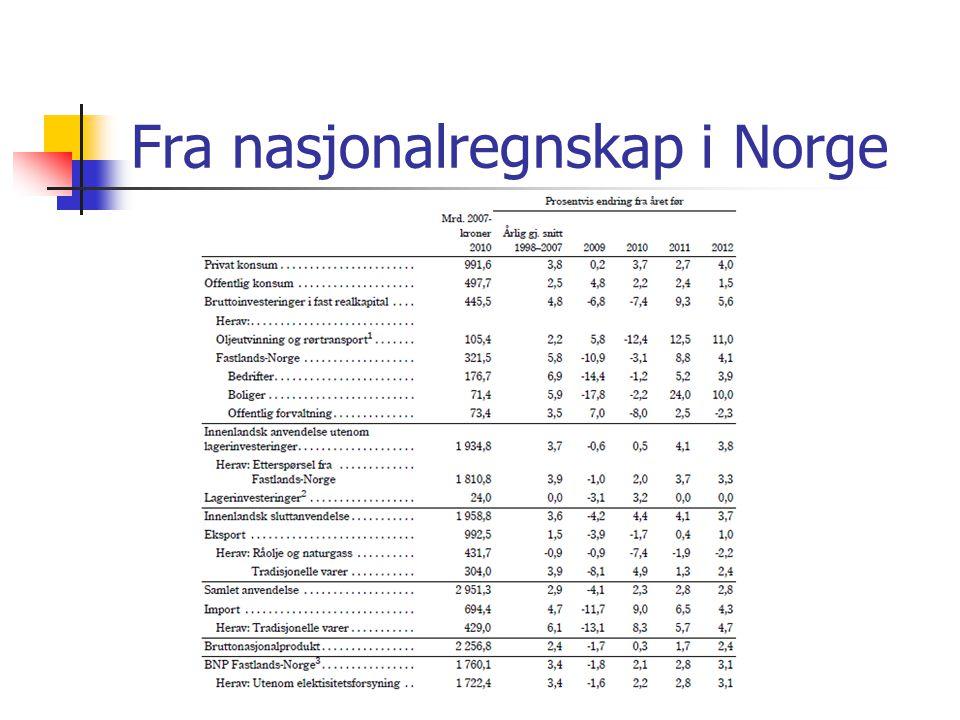 Fra nasjonalregnskap i Norge