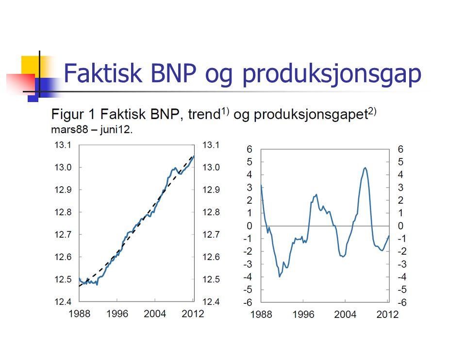 Faktisk BNP og produksjonsgap