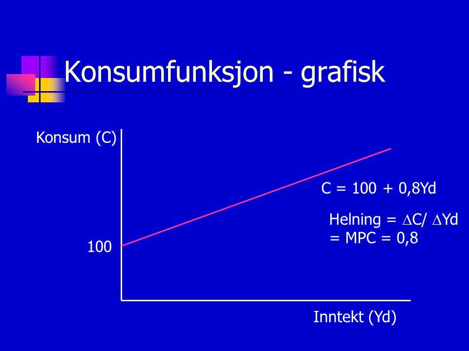 Konsumfunksjon - grafisk