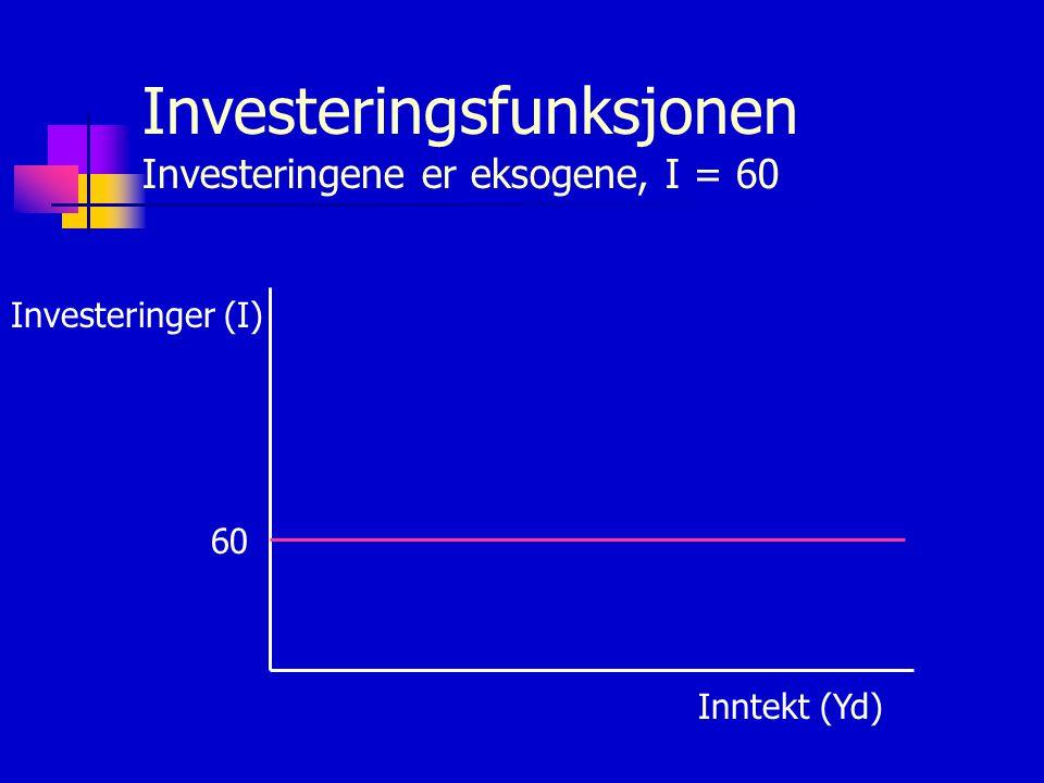 Investeringsfunksjonen Investeringene er eksogene, I = 60