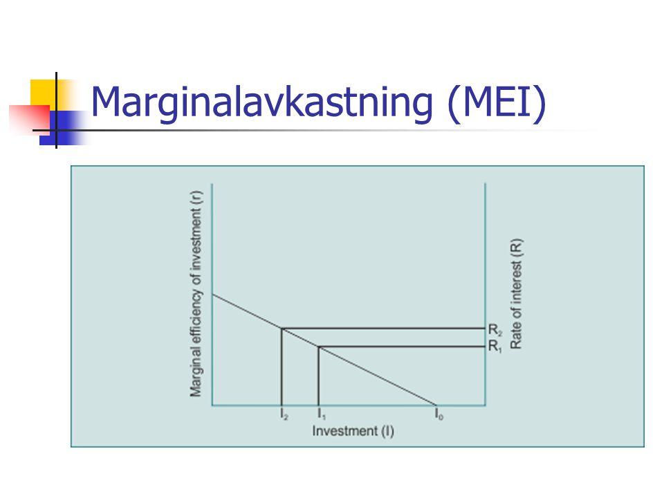 Marginalavkastning (MEI)
