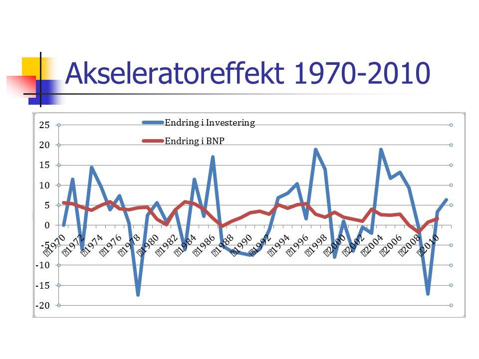 Akseleratoreffekt 1970-2010