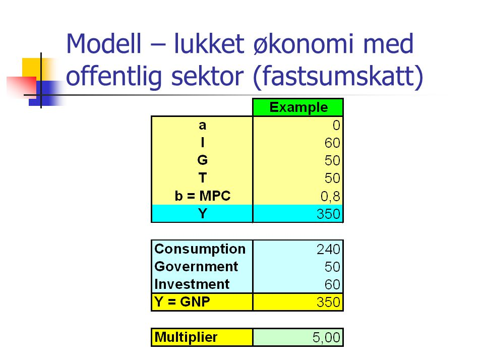Modell – lukket økonomi med offentlig sektor (fastsumskatt)