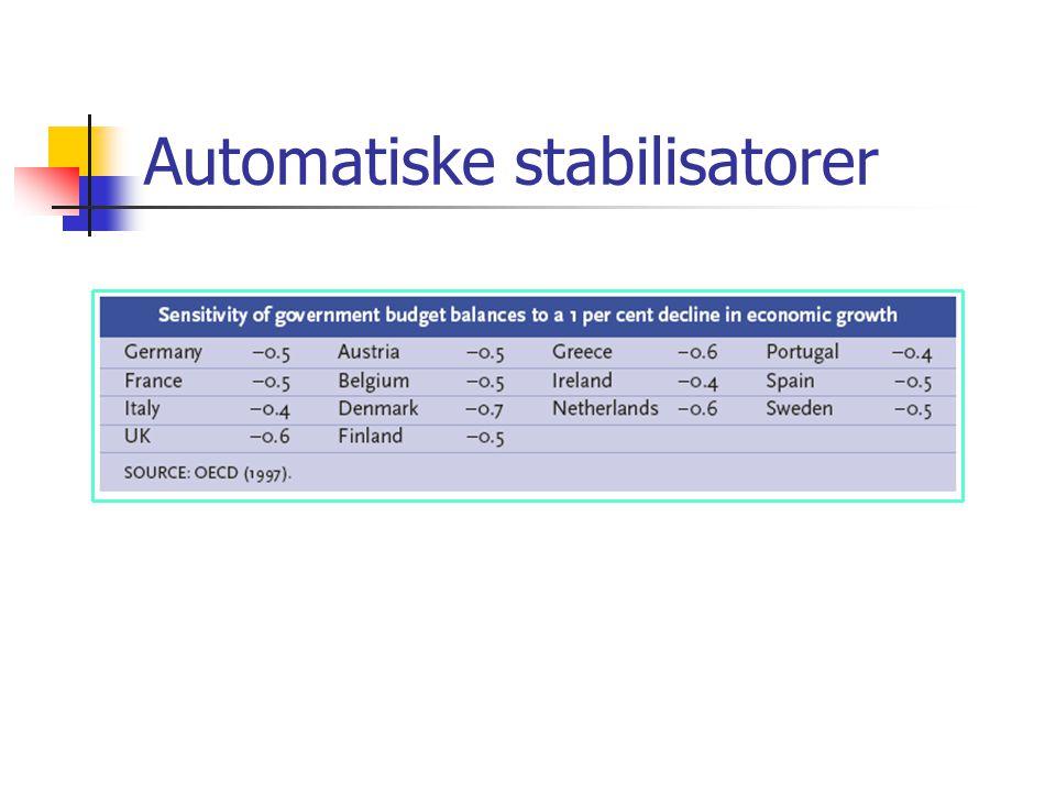 Automatiske stabilisatorer
