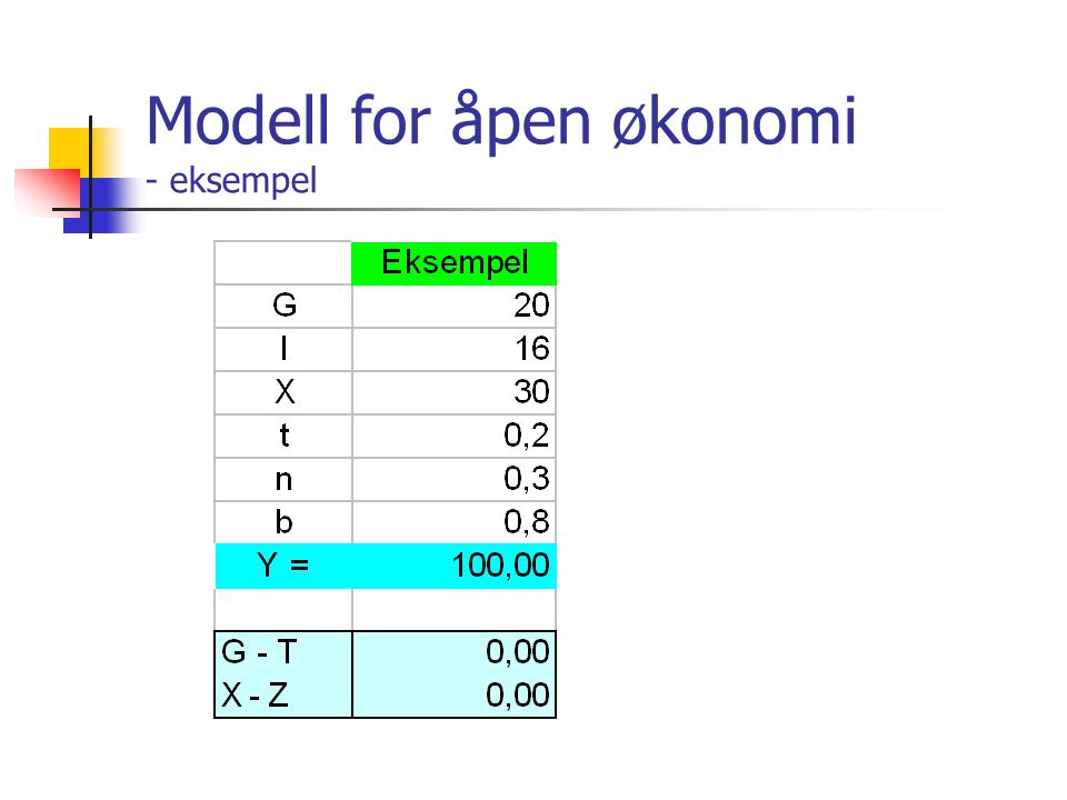 Modell for åpen økonomi - eksempel