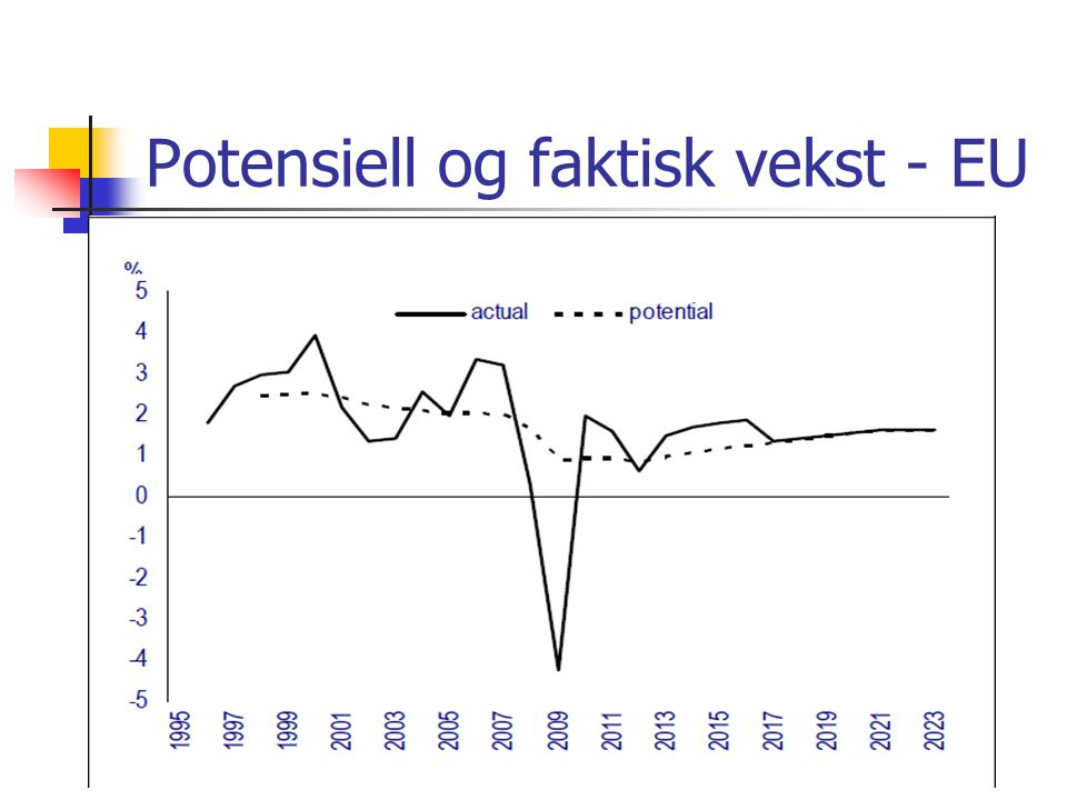 Potensiell og faktisk vekst - EU