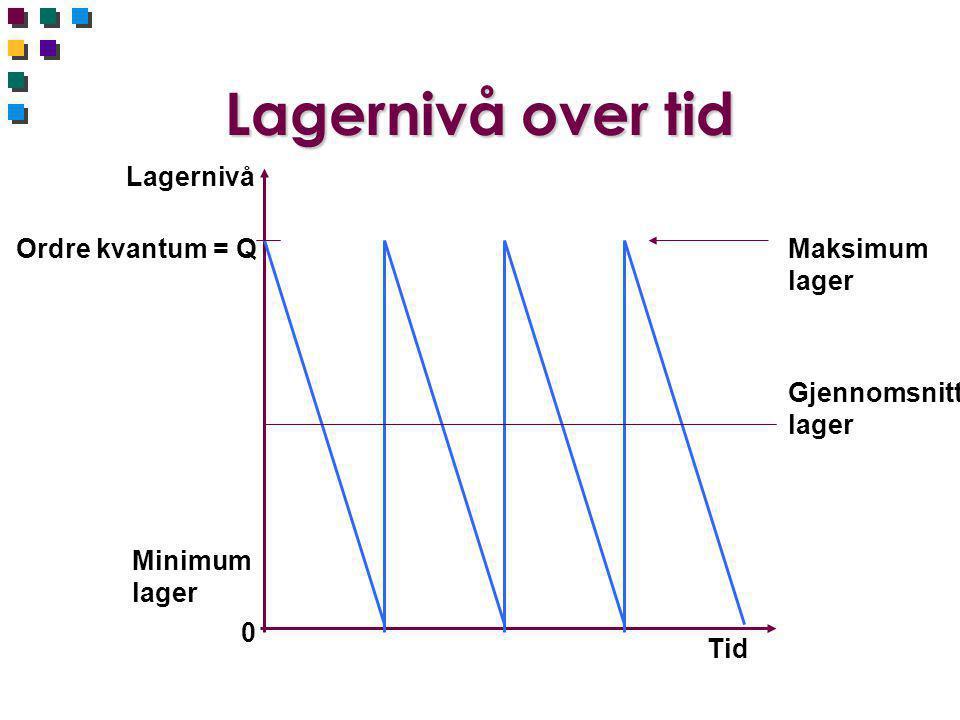 Lagernivå over tid Lagernivå Ordre kvantum = Q Maksimum lager