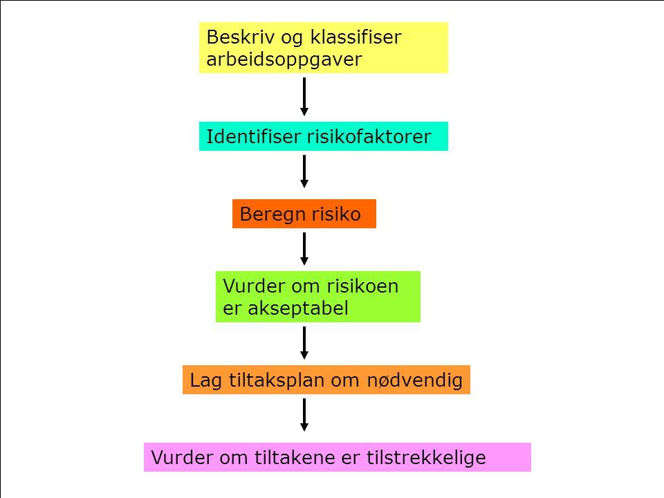 Beskriv og klassifiser arbeidsoppgaver