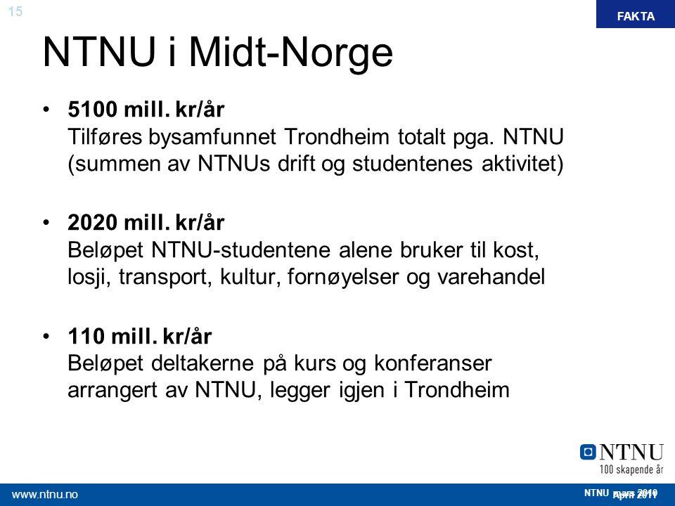 NTNU i Midt-Norge FAKTA. 5100 mill. kr/år Tilføres bysamfunnet Trondheim totalt pga. NTNU (summen av NTNUs drift og studentenes aktivitet)