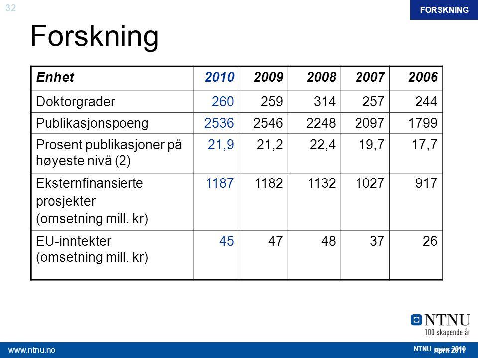 Forskning Enhet 2010 2009 2008 2007 2006 Doktorgrader 260 259 314 257