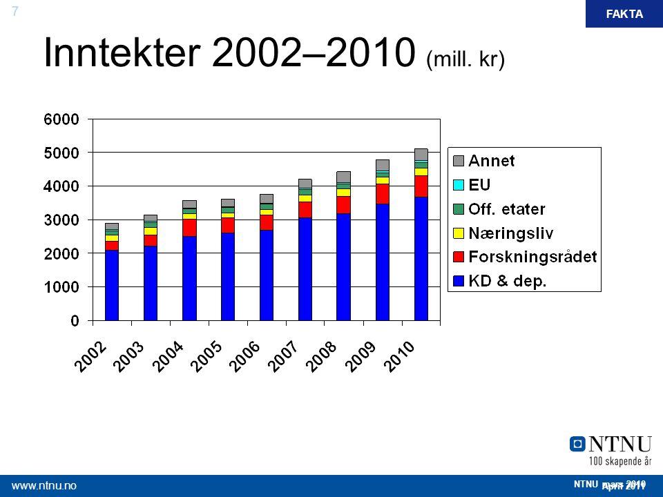 Inntekter 2002–2010 (mill. kr) FAKTA