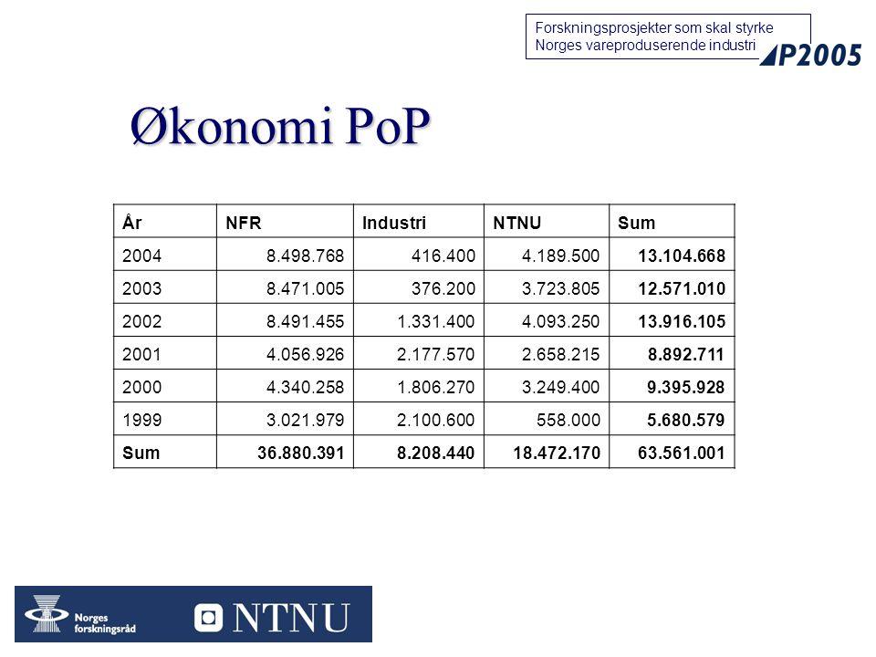 Økonomi PoP År NFR Industri NTNU Sum 2004 8.498.768 416.400 4.189.500
