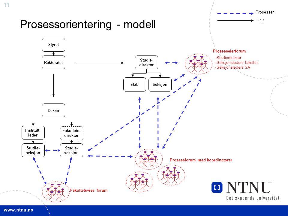Prosessorientering - modell