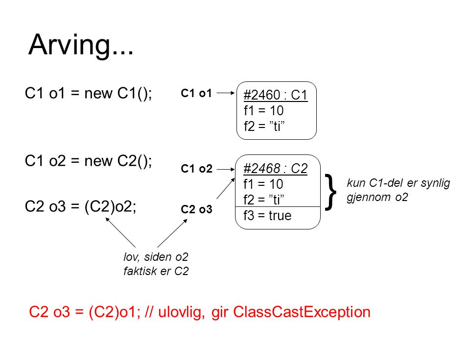 } Arving... C1 o1 = new C1(); C1 o2 = new C2(); C2 o3 = (C2)o2;