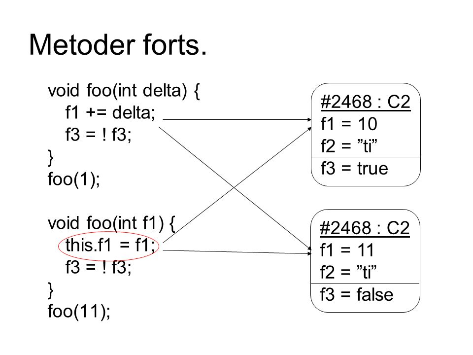 Metoder forts. void foo(int delta) { #2468 : C2 f1 += delta; f1 = 10