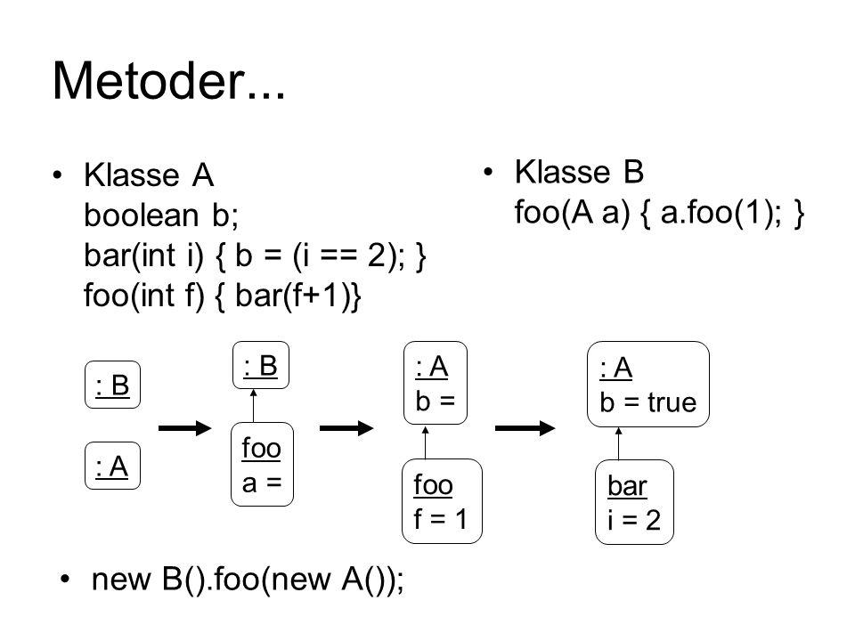Metoder... Klasse B foo(A a) { a.foo(1); }