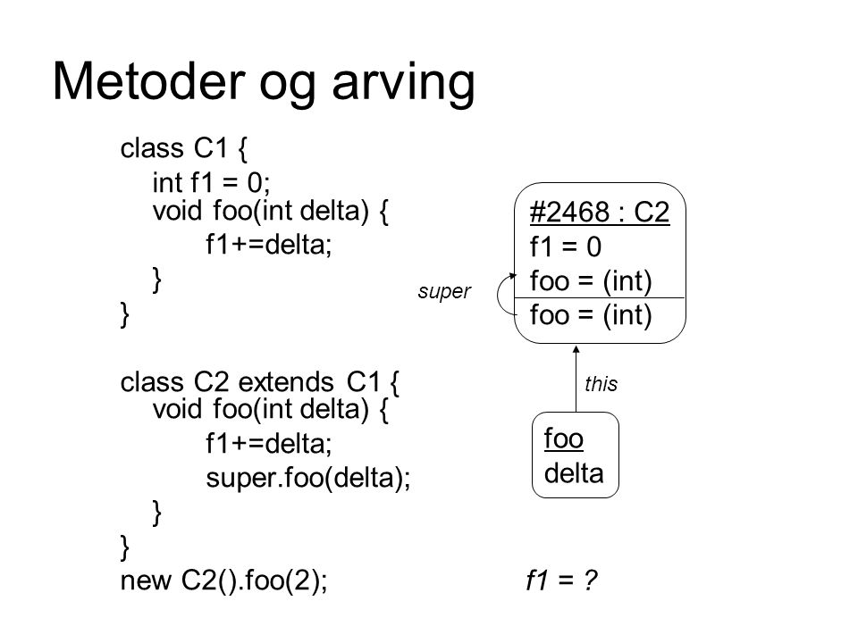 Metoder og arving class C1 { int f1 = 0; void foo(int delta) {