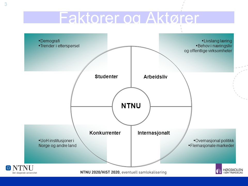 Faktorer og Aktører NTNU Arbeidsliv Studenter Konkurrenter